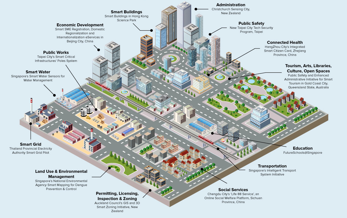 Perubahan Pola Pikir Dalam Membangun Kota Pintar